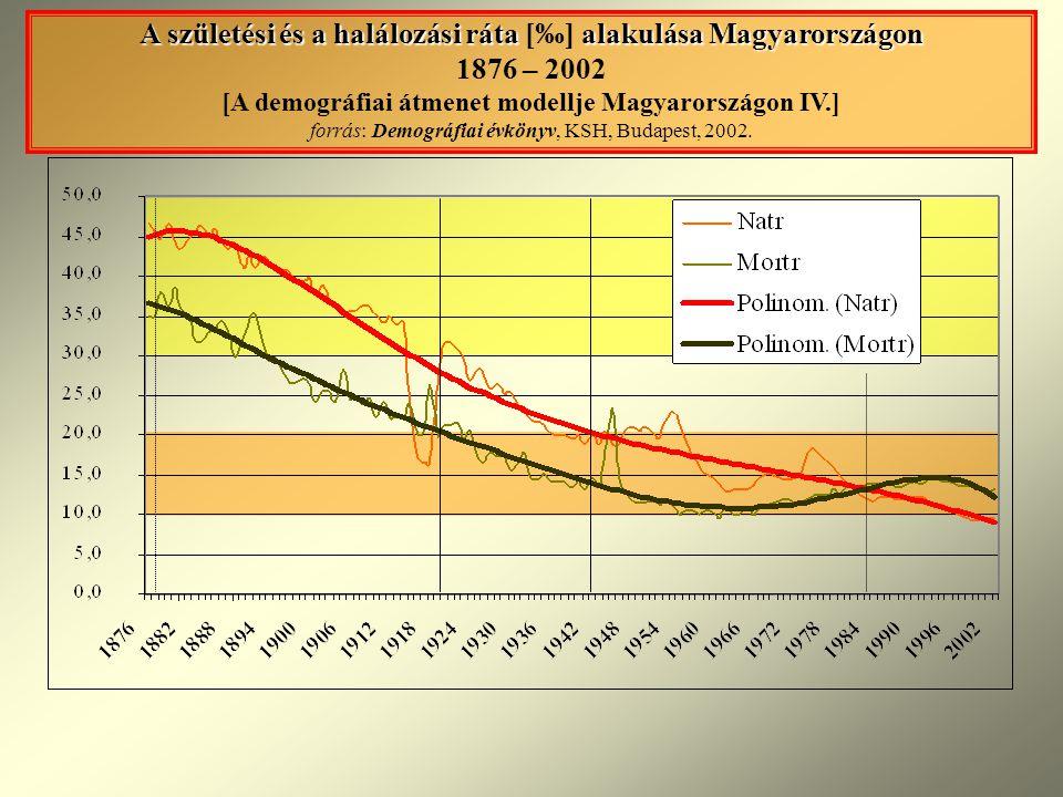 A születési és a halálozási ráta [‰] alakulása Magyarországon 1876 – 2002 [A demográfiai átmenet modellje Magyarországon IV.] forrás: Demográfiai évkönyv, KSH, Budapest, 2002.